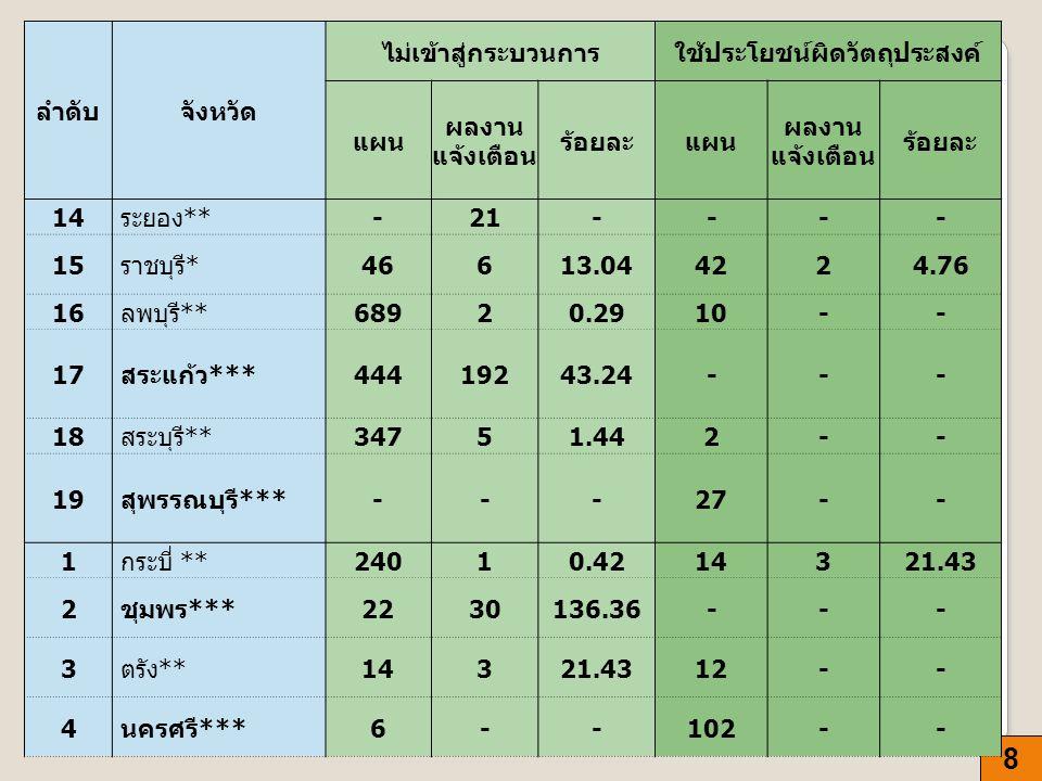 8 ลำดับจังหวัด ไม่เข้าสู่กระบวนการใช้ประโยชน์ผิดวัตถุประสงค์ แผน ผลงาน แจ้งเตือน ร้อยละแผน ผลงาน แจ้งเตือน ร้อยละ 14 ระยอง ** -21---- 15 ราชบุรี * 466