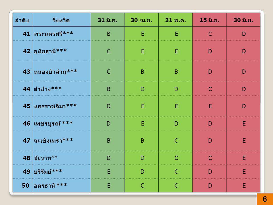 6 ลำดับจังหวัด 31 มี. ค.30 เม. ย.31 พ. ค.15 มิ.