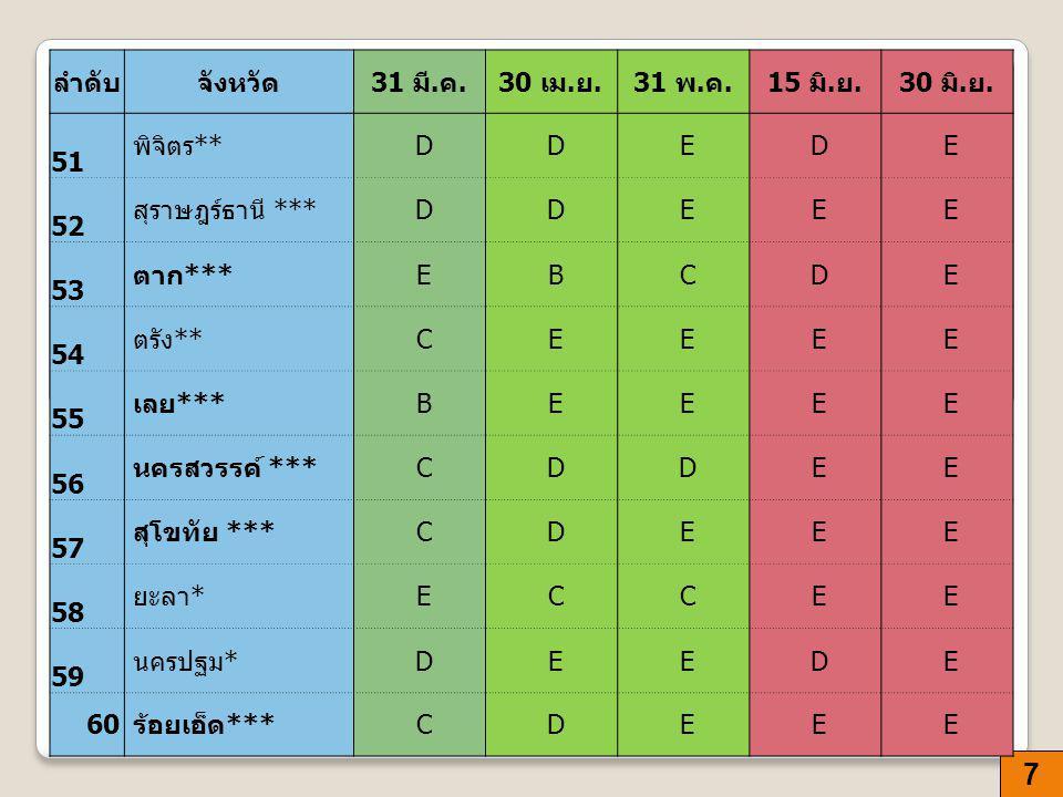 7 ลำดับจังหวัด 31 มี. ค.30 เม. ย.31 พ. ค.15 มิ.