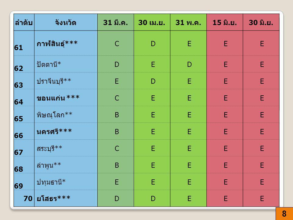 8 ลำดับจังหวัด 31 มี. ค.30 เม. ย.31 พ. ค.15 มิ. ย.30 มิ. ย. 61 61 กาฬสินธุ์ *** C D E E E 62 62 ปัตตานี * D E D E E 63 63 ปราจีนบุรี ** E D E E E 64 6