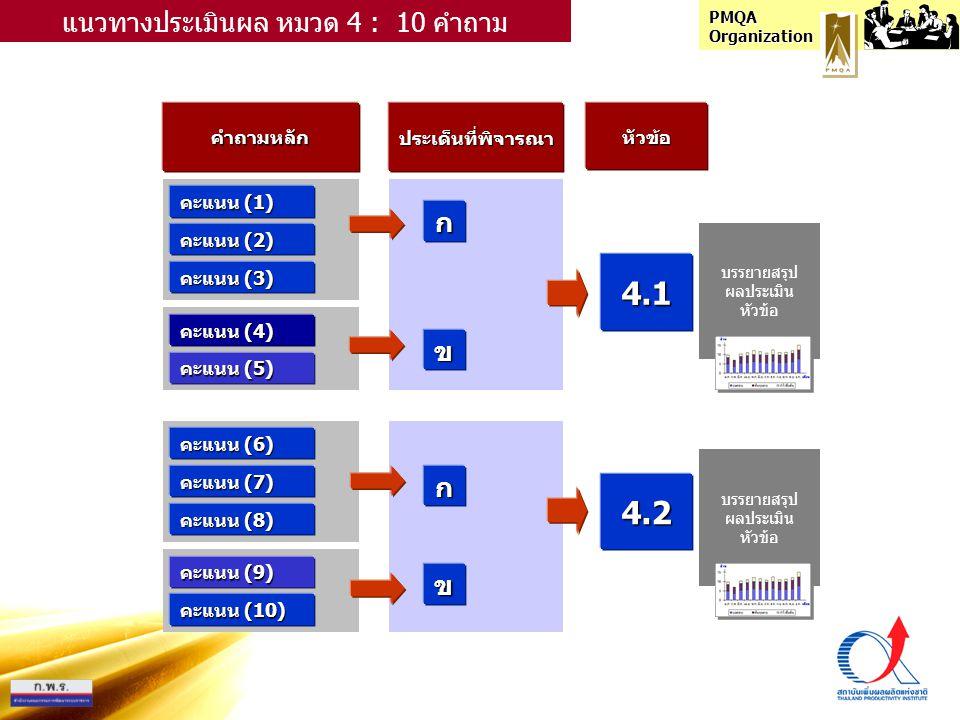 PMQA Organization คำถามหลักประเด็นที่พิจารณาหัวข้อ คะแนน (1) ก แนวทางประเมินผล หมวด 4 : 10 คำถาม คะแนน (2) คะแนน (3) คะแนน (4) คะแนน (5) คะแนน (6) คะแนน (7) คะแนน (8) คะแนน (9) คะแนน (10) ข ก ข 4.1 4.2 บรรยายสรุป ผลประเมิน หัวข้อ บรรยายสรุป ผลประเมิน หัวข้อ