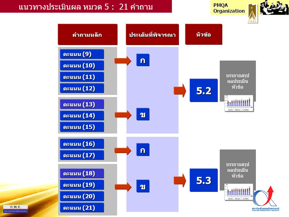 PMQA Organization คำถามหลักประเด็นที่พิจารณาหัวข้อ คะแนน (9) ก แนวทางประเมินผล หมวด 5 : 21 คำถาม คะแนน (10) คะแนน (11) คะแนน (12) คะแนน (13) คะแนน (14) คะแนน (15) ข 5.2 คะแนน (16) ก คะแนน (17) คะแนน (18) คะแนน (19) คะแนน (20) ข 5.3 คะแนน (21) บรรยายสรุป ผลประเมิน หัวข้อ บรรยายสรุป ผลประเมิน หัวข้อ