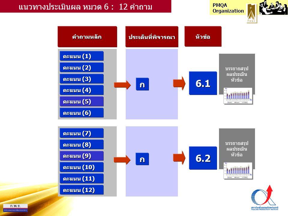 PMQA Organization คำถามหลักประเด็นที่พิจารณาหัวข้อ คะแนน (1) ก แนวทางประเมินผล หมวด 6 : 12 คำถาม คะแนน (2) คะแนน (3) คะแนน (4) คะแนน (5) คะแนน (6) คะแนน (7) คะแนน (8) คะแนน (9) คะแนน (10) คะแนน (11) คะแนน (12) ก 6.1 6.2 บรรยายสรุป ผลประเมิน หัวข้อ บรรยายสรุป ผลประเมิน หัวข้อ