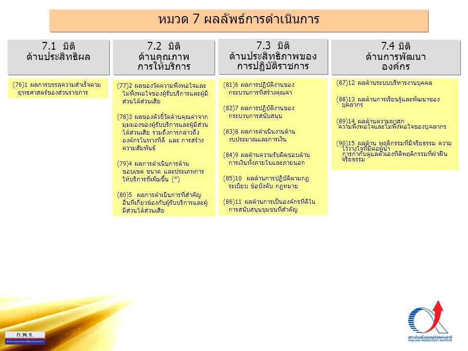 PMQA Organization หมวด 7 ผลลัพธ์การดำเนินการ 7.3 มิติ ด้านประสิทธิภาพของ การปฏิบัติราชการ 7.1 มิติ ด้านประสิทธิผล 7.2 มิติ ด้านคุณภาพ การให้บริการ 7.4 มิติ ด้านการพัฒนา องค์กร (76)1 ผลการบรรลุความสำเร็จตาม ยุทธศาสตร์ของส่วนราชการ (81)6 ผลการปฏิบัติงานของ กระบวนการที่สร้างคุณค่า (82)7 ผลการปฏิบัติงานของ กระบวนการสนับสนุน (83)8 ผลการดำเนินงานด้าน งบประมาณและการเงิน (84)9 ผลด้านความรับผิดชอบด้าน การเงินทั้งภายในและภายนอก (85)10 ผลด้านการปฏิบัติตามกฏ ระเบียบ ข้อบังคับ กฏหมาย (86)11 ผลด้านการเป็นองค์กรที่ดีใน การสนับสนุนชุมชนที่สำคัญ (87)12 ผลด้านระบบบริหารงานบุคคล (88)13 ผลด้านการเรียนรู้และพัฒนาของ บุคลากร (89)14 ผลด้านความผาสุก ความพึงพอใจและไม่พึงพอใจของบุคลากร (90)15 ผลด้าน พฤติกรรมที่มีจริยธรรม ความ ไว้วางใจที่มีต่อผู้นำ การกำกับดูแลตัวเองที่ดีพฤติกรรมที่ฝ่าฝืน จริยธรรม (77)2 ผลของวัดความพึงพอใจและ ไม่พึงพอใจของผู้รับบริการและผู้มี ส่วนได้ส่วนเสีย (78)3 ผลของตัวชี้วัดด้านคุณค่าจาก มุมมองของผู้รับบริการและผู้มีส่วน ได้ส่วนเสีย รวมถึงการกล่าวถึง องค์กรในทางที่ดี และ การสร้าง ความสัมพันธ์ (79)4 ผลการดำเนินการด้าน ขอบเขต ขนาด และประเภทการ ให้บริการที่เพิ่มขึ้น (*) (80)5 ผลการดำเนินการที่สำคัญ อื่นที่เกี่ยวข้องกับผู้รับบริการและผู้ มีส่วนได้ส่วนเสีย