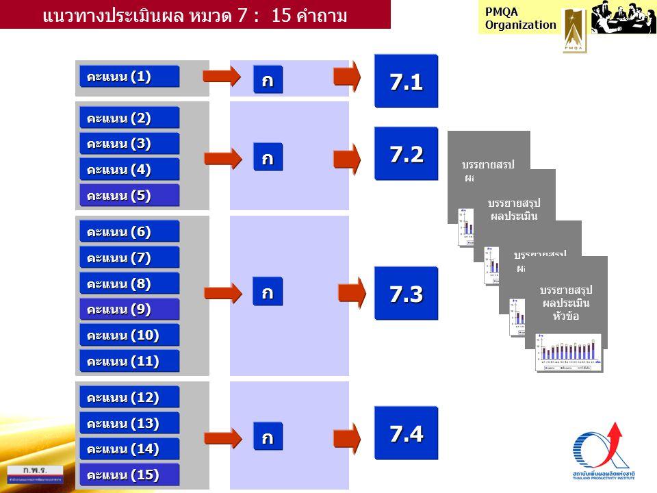 PMQA Organization คะแนน (1) ก แนวทางประเมินผล หมวด 7 : 15 คำถาม คะแนน (2) คะแนน (3) คะแนน (4) คะแนน (5) คะแนน (6) คะแนน (7) คะแนน (8) คะแนน (9) คะแนน (10) คะแนน (11) ก ก 7.1 7.3 7.2 คะแนน (12) คะแนน (13) คะแนน (14) คะแนน (15) ก 7.4 บรรยายสรุป ผลประเมิน หัวข้อ บรรยายสรุป ผลประเมิน หัวข้อ บรรยายสรุป ผลประเมิน หัวข้อ บรรยายสรุป ผลประเมิน หัวข้อ