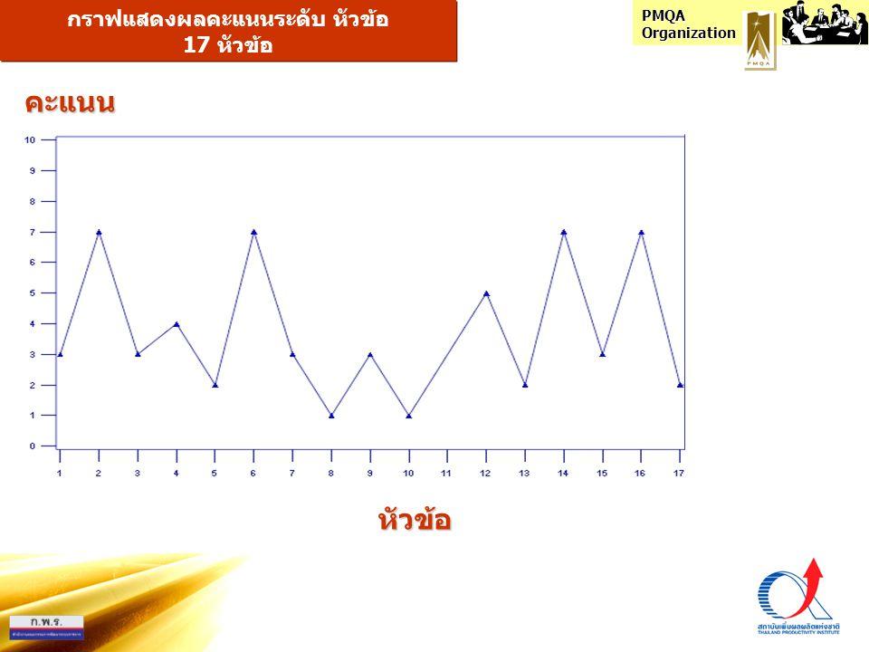 PMQA Organization กราฟแสดงผลคะแนนระดับ หัวข้อ 17 หัวข้อ หัวข้อ คะแนน