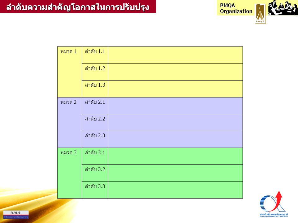 หมวด 1ลำดับ 1.1 ลำดับ 1.2 ลำดับ 1.3 หมวด 2ลำดับ 2.1 ลำดับ 2.2 ลำดับ 2.3 หมวด 3ลำดับ 3.1 ลำดับ 3.2 ลำดับ 3.3ลำดับความสำคัญโอกาสในการปรับปรุง