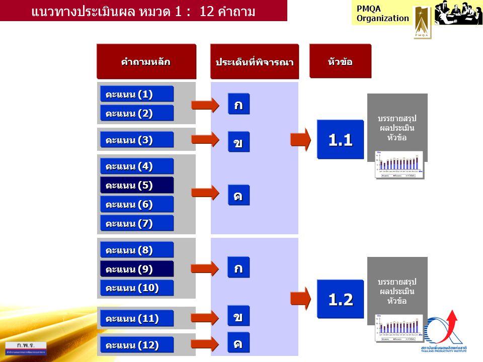 PMQA Organization คำถามหลักประเด็นที่พิจารณาหัวข้อ คะแนน (1) ก แนวทางประเมินผล หมวด 1 : 12 คำถาม คะแนน (2) คะแนน (3) คะแนน (4) คะแนน (5) คะแนน (6) คะแนน (7) คะแนน (8) คะแนน (9) คะแนน (10) คะแนน (11) คะแนน (12) ข ค ก ข ค 1.1 1.2 บรรยายสรุป ผลประเมิน หัวข้อ บรรยายสรุป ผลประเมิน หัวข้อ