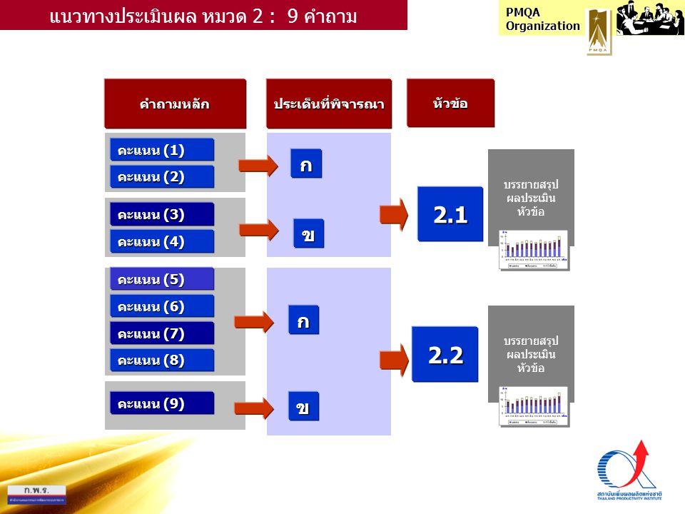 PMQA Organization คำถามหลักประเด็นที่พิจารณาหัวข้อ คะแนน (1) ก แนวทางประเมินผล หมวด 2 : 9 คำถาม คะแนน (2) คะแนน (3) คะแนน (4) คะแนน (5) คะแนน (6) คะแนน (7) คะแนน (8) คะแนน (9) ข ก ข 2.1 2.2 บรรยายสรุป ผลประเมิน หัวข้อ บรรยายสรุป ผลประเมิน หัวข้อ
