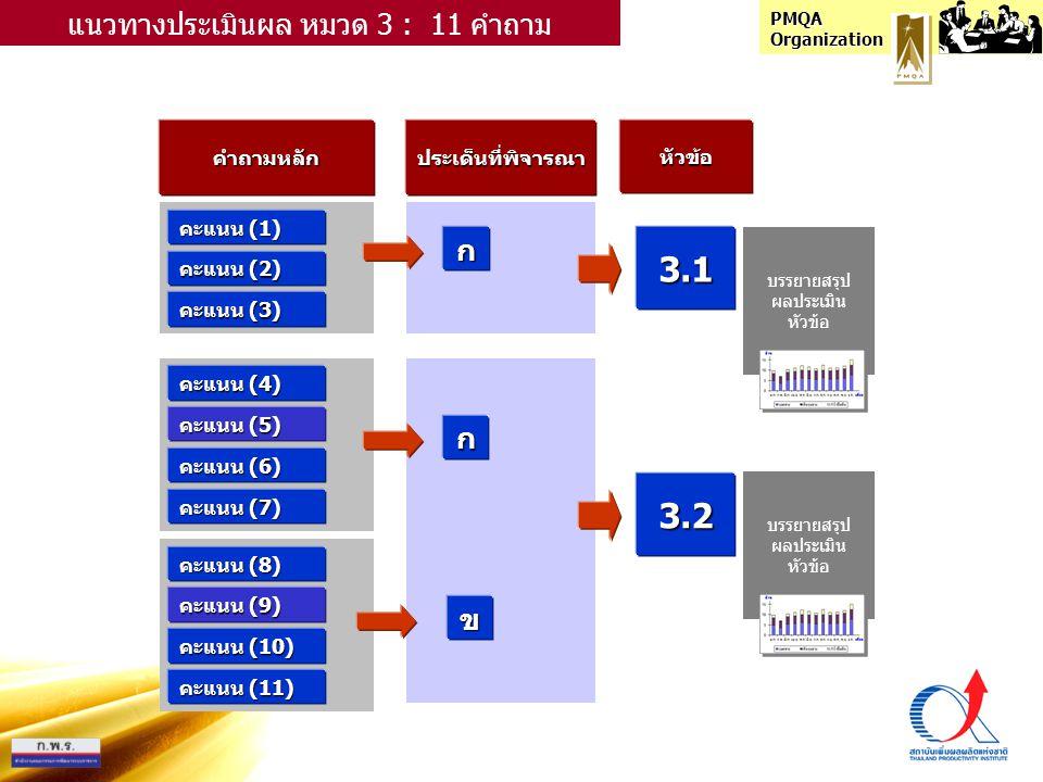 PMQA Organization คำถามหลักประเด็นที่พิจารณาหัวข้อ คะแนน (1) ก แนวทางประเมินผล หมวด 3 : 11 คำถาม คะแนน (2) คะแนน (3) คะแนน (4) คะแนน (5) คะแนน (6) คะแนน (7) คะแนน (8) คะแนน (9) คะแนน (10) คะแนน (11) ก ข 3.1 3.2 บรรยายสรุป ผลประเมิน หัวข้อ บรรยายสรุป ผลประเมิน หัวข้อ