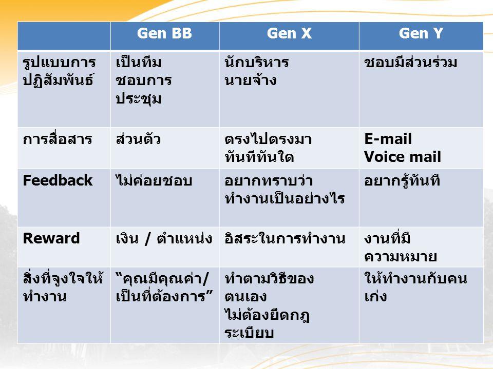 Gen BBGen XGen Y รูปแบบการ ปฏิสัมพันธ์ เป็นทีม ชอบการ ประชุม นักบริหาร นายจ้าง ชอบมีส่วนร่วม การสื่อสารส่วนตัวตรงไปตรงมา ทันทีทันใด E-mail Voice mail