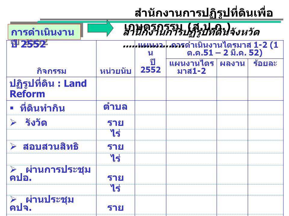 กิจกรรมหน่วยนับ แผนงา น ปี 2552 การดำเนินงานไตรมาส 1-2 (1 ต. ค.51 – 2 มี. ค. 52) แผนงานไตร มาส 1-2 ผลงานร้อยละ ปฏิรูปที่ดิน : Land Reform  ที่ดินทำกิ