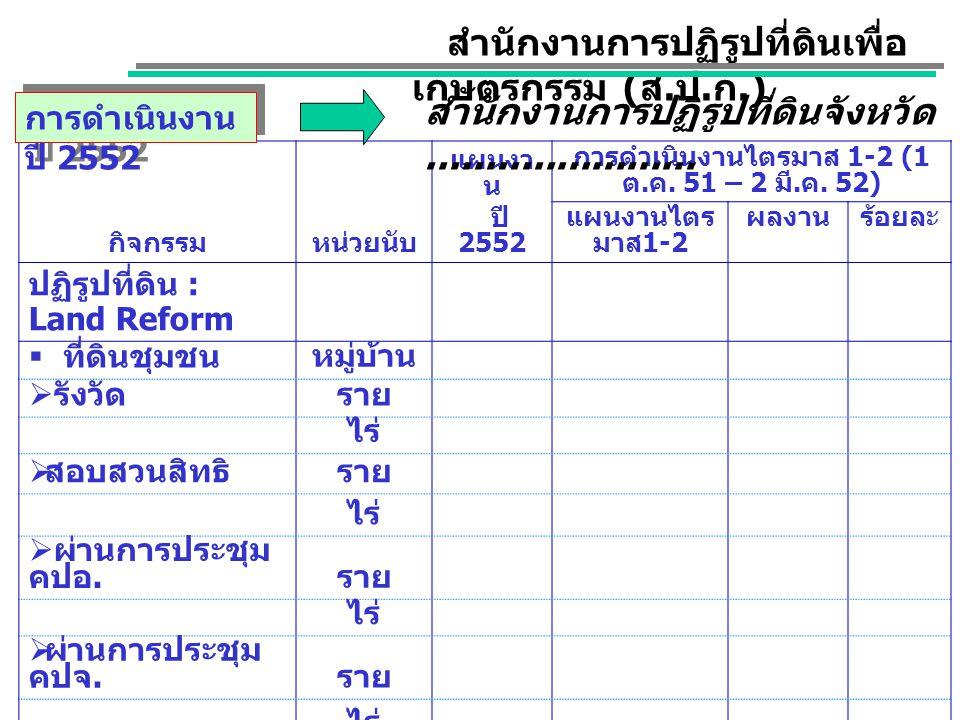 กิจกรรมหน่วยนับ แผนงา น ปี 2552 การดำเนินงานไตรมาส 1-2 (1 ต. ค. 51 – 2 มี. ค. 52) แผนงานไตร มาส 1-2 ผลงานร้อยละ ปฏิรูปที่ดิน : Land Reform  ที่ดินชุม