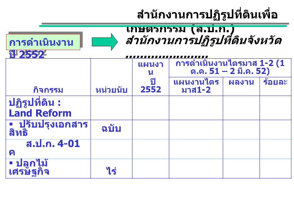 กิจกรรมหน่วยนับ แผนงา น ปี 2552 การดำเนินงานไตรมาส 1-2 (1 ต. ค. 51 – 2 มี. ค. 52) แผนงานไตร มาส 1-2 ผลงานร้อยละ ปฏิรูปที่ดิน : Land Reform  ปรับปรุงเ