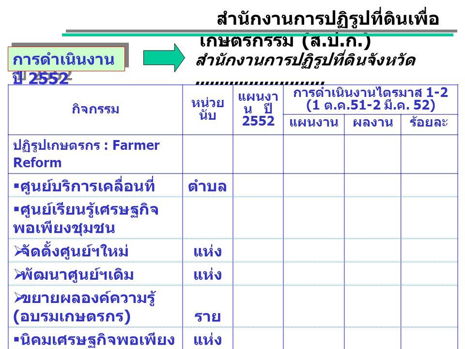 กิจกรรม หน่วย นับ แผนงา น ปี 2552 การดำเนินงานไตรมาส 1-2 (1 ต. ค.51-2 มี. ค. 52) แผนงานผลงานร้อยละ ปฏิรูปเกษตรกร : Farmer Reform  ศูนย์บริการเคลื่อนท
