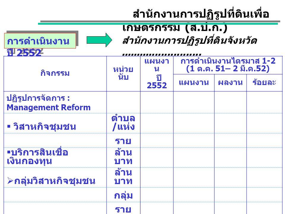 กิจกรรม หน่วย นับ แผนงา น ปี 2552 การดำเนินงานไตรมาส 1-2 (1 ต. ค. 51– 2 มี. ค.52) แผนงานผลงานร้อยละ ปฏิรูปการจัดการ : Management Reform  วิสาหกิจชุมช