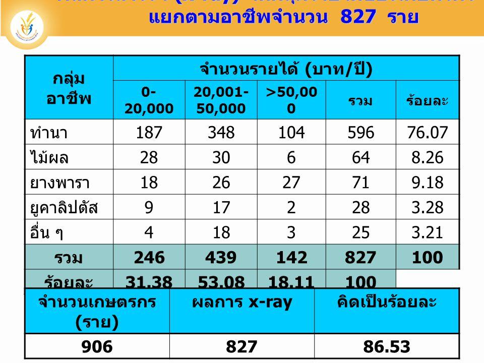 ผลการสำรวจ (x-ray) จัดกลุ่มรายได้ของเกษตรกร แยกตามอาชีพจำนวน 827 ราย กลุ่ม อาชีพ จำนวนรายได้ ( บาท / ปี ) 0- 20,000 20,001- 50,000 >50,00 0 รวมร้อยละ ทำนา 18734810459676.07 ไม้ผล 28306648.26 ยางพารา 182627719.18 ยูคาลิปตัส 9172283.28 อื่น ๆ 4183253.21 รวม 246439142827100 ร้อยละ 31.3853.0818.11100 จำนวนเกษตรกร ( ราย ) ผลการ x-ray คิดเป็นร้อยละ 90682786.53