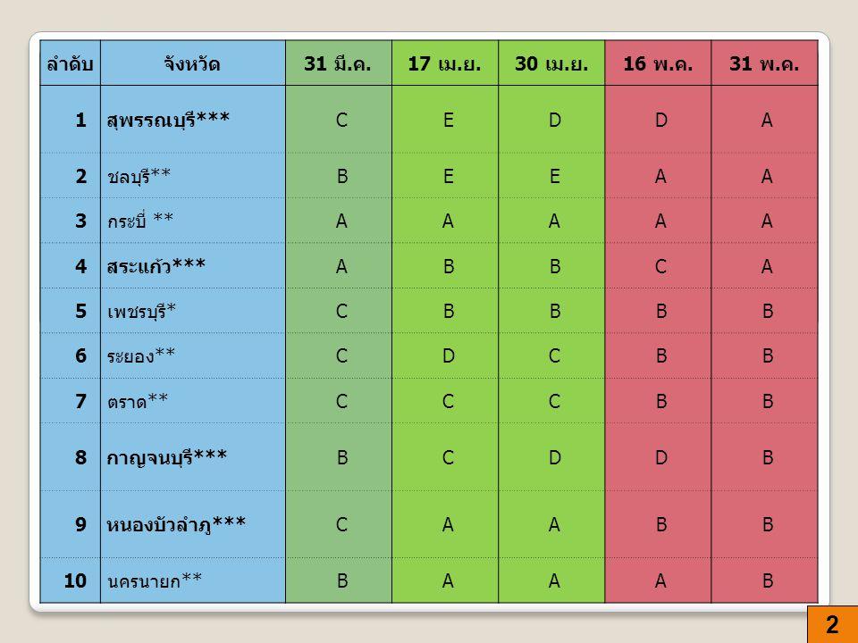 3 ลำดับจังหวัด 31 มี.ค.17 เม. ย.30 เม. ย.16 พ. ค.31 พ.