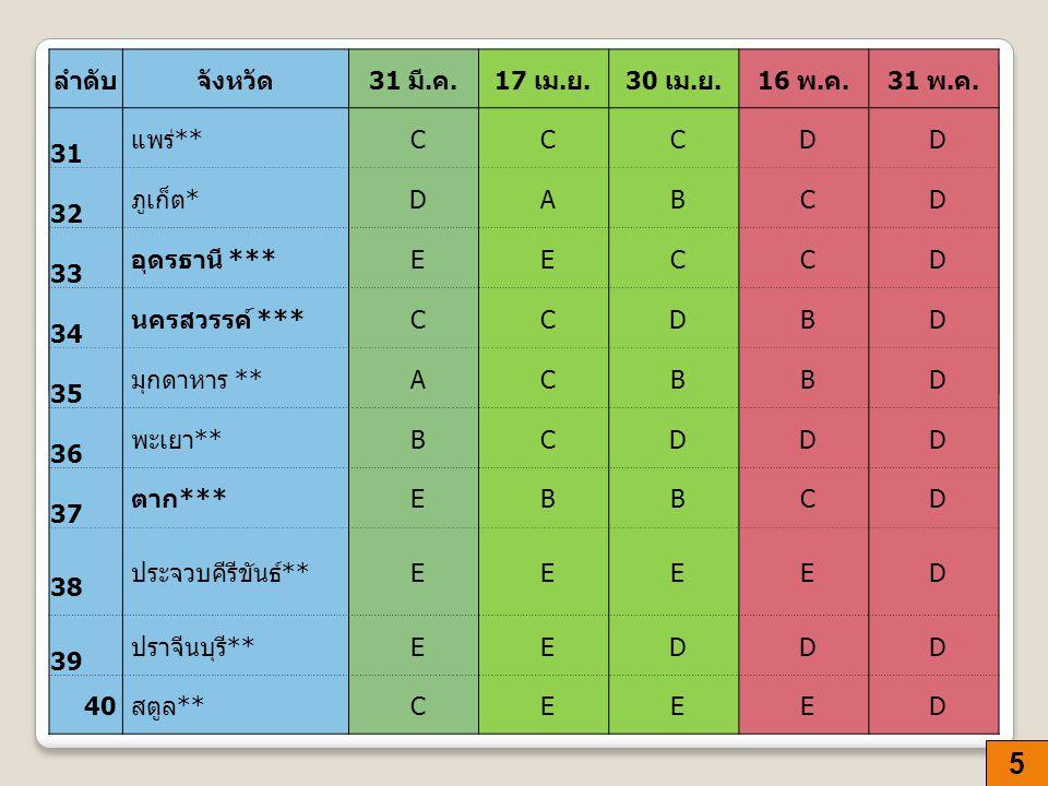 6 ลำดับจังหวัด 31 มี.ค.17 เม. ย.30 เม. ย.16 พ. ค.31 พ.
