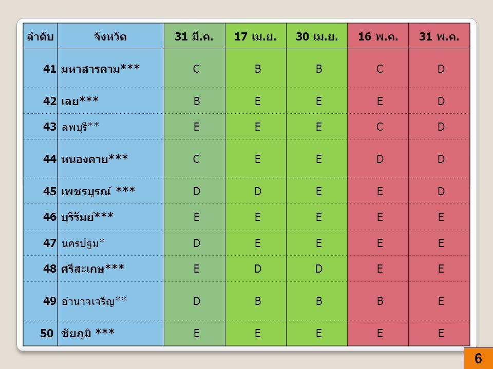 7 ลำดับจังหวัด 31 มี.ค.17 เม. ย.30 เม. ย.16 พ. ค.31 พ.