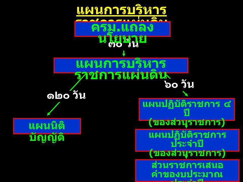 แผนการบริหาร ราชการแผ่นดิน แผนนิติ บัญญัติ แผนปฏิบัติราชการ ๔ ปี ( ของส่วนราชการ ) ส่วนราชการเสนอ คำของบประมาณ ประจำปี ๑๒๐ วัน ๖๐ วัน แผนปฏิบัติราชการ ประจำปี ( ของส่วนราชการ ) ๓๐ วัน แผนการบริหาร ราชการแผ่นดิน ครม.