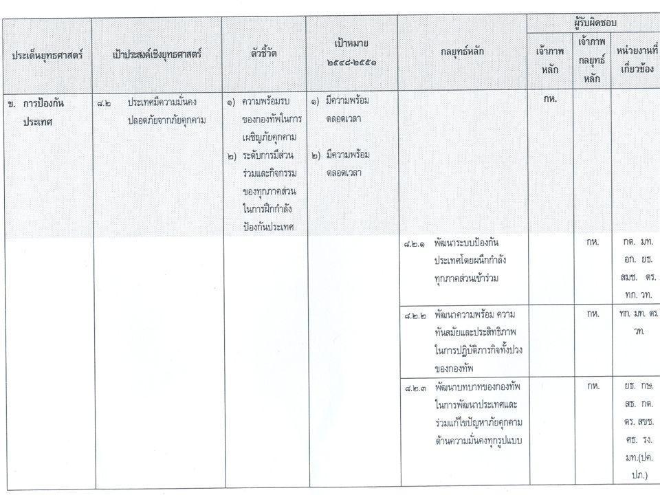 กลยุทธ์หลัก งาน/โครงการ/กิจกรรม เจ้าภา พ กล ยุทธ์ หลัก กิจกรรมหลัก หน่วยง านที่ เกี่ยวข้ อง กิจกรรมร่วม 8.1.1 พัฒนา ระบบถวาย ความปลอดภัย พิทักษ์รักษา สถาบัน พระมหากษัตริ ย์ กห.