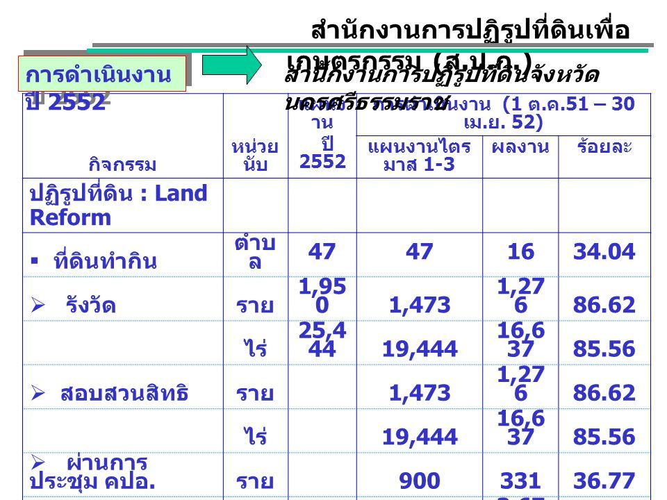 กิจกรรม หน่วย นับ แผนง าน ปี 2552 การดำเนินงาน (1 ต. ค.51 – 30 เม. ย. 52) แผนงานไตร มาส 1-3 ผลงานร้อยละ ปฏิรูปที่ดิน : Land Reform  ที่ดินทำกิน ตำบ ล