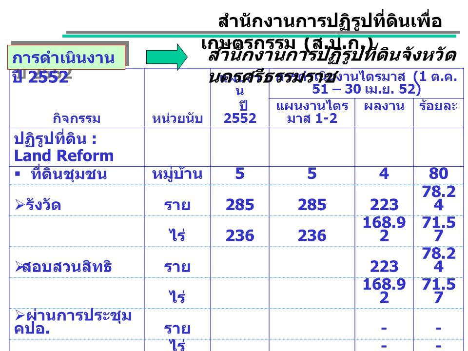 กิจกรรมหน่วยนับ แผนงา น ปี 2552 การดำเนินงานไตรมาส (1 ต.