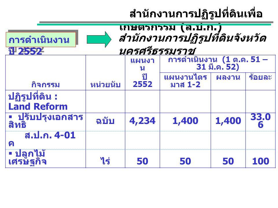 การดำเนินงาน ปี 2552 สำนักงานการปฏิรูปที่ดินเพื่อ เกษตรกรรม ( ส. ป. ก.) สำนักงานการปฏิรูปที่ดินจังหวัด นครศรีธรรมราช กิจกรรมหน่วยนับ แผนงา น ปี 2552 ก