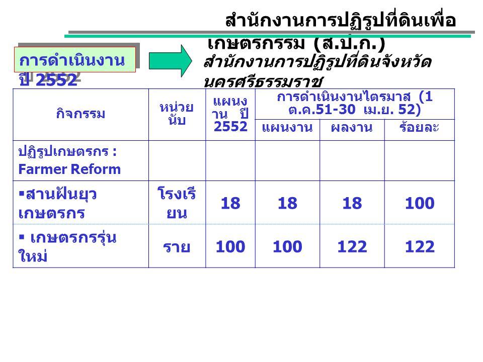กิจกรรม หน่วย นับ แผนง าน ปี 2552 การดำเนินงานไตรมาส (1 ต.