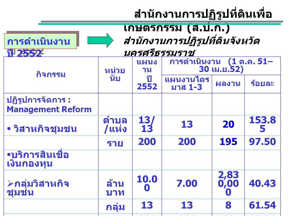 กิจกรรม หน่วย นับ แผนงาน ปี 2552 การดำเนินงานไตรมาส (1 ต.