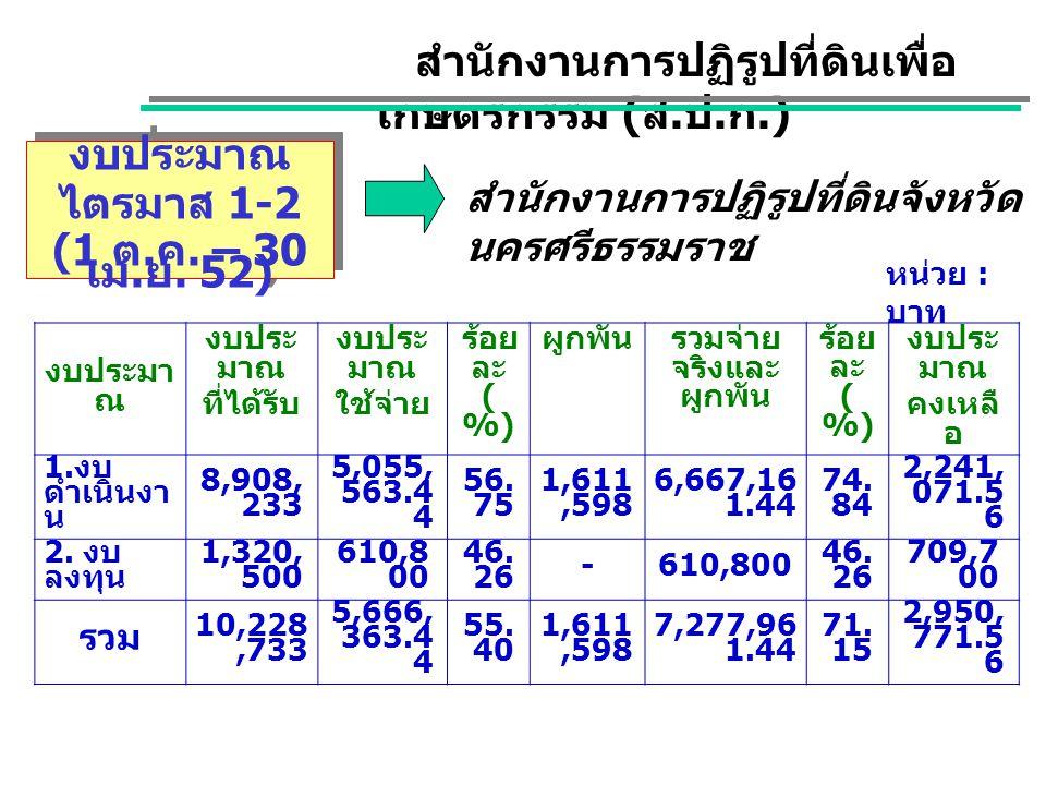 งบประมาณ ไตรมาส 1-2 (1 ต. ค. – 30 เม. ย. 52) งบประมาณ ไตรมาส 1-2 (1 ต. ค. – 30 เม. ย. 52) สำนักงานการปฏิรูปที่ดินเพื่อ เกษตรกรรม ( ส. ป. ก.) สำนักงานก