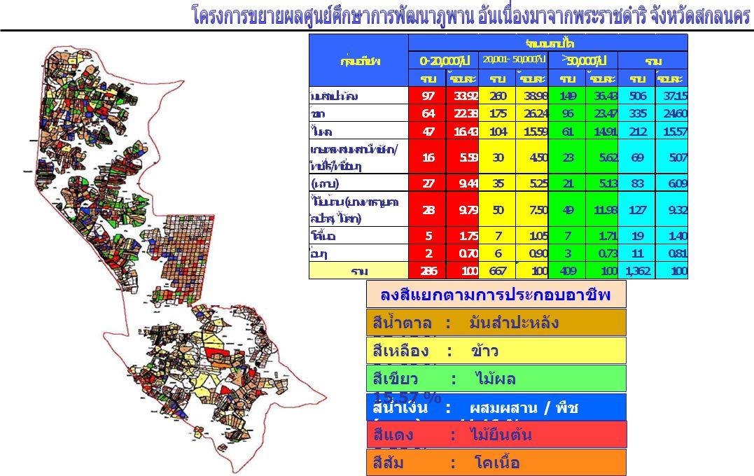 ลงสีแยกตามการประกอบอาชีพ ของเกษตรกร สีน้ำตาล : มันสำปะหลัง 37.15 % สีน้ำเงิน : ผสมผสาน / พืช ( หวาย ) 11.16 % สีแดง : ไม้ยืนต้น 9.32 % สีเหลือง : ข้าว 24.60 % สีส้ม : โคเนื้อ 1.40 % สีเขียว : ไม้ผล 15.57 %