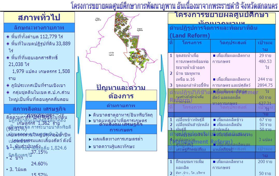 สภาพทั่วไป ลักษณะทางกายภาพ พื้นที่ทั้งตำบล 112,779 ไร่ พื้นที่ในเขตปฏิรูปที่ดิน 28,532 ไร่ พื้นที่ที่มอบเอกสารสิทธิ์ 21,038 ไร่ 1,979 แปลง เกษตรกร 1,508 ราย ภูมิประเทศเป็นที่ราบเชิงเขา กลุ่มชุดดินในเขต ส.