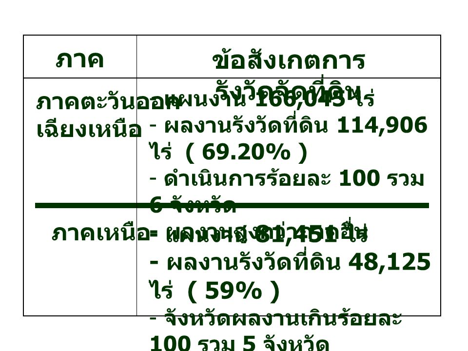 - แผนงาน 81,451 ไร่ - ผลงานรังวัดที่ดิน 48,125 ไร่ ( 59% ) - จังหวัดผลงานเกินร้อยละ 100 รวม 5 จังหวัด ข้อสังเกตการ รังวัดจัดที่ดิน - แผนงาน 166,045 ไร่ - ผลงานรังวัดที่ดิน 114,906 ไร่ ( 69.20% ) - ดำเนินการร้อยละ 100 รวม 6 จังหวัด - ผลงานสูงกว่าภาคอื่น ภาค ภาคตะวันออก เฉียงเหนือ ภาคเหนือ