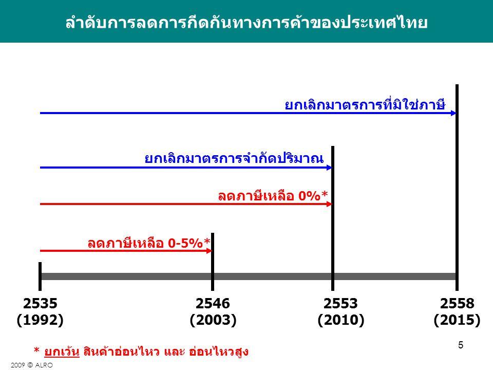 5 ลำดับการลดการกีดกันทางการค้าของประเทศไทย 2535 (1992) 2546 (2003) 2553 (2010) 2558 (2015) ลดภาษีเหลือ 0-5%* ลดภาษีเหลือ 0%* ยกเลิกมาตรการจำกัดปริมาณ