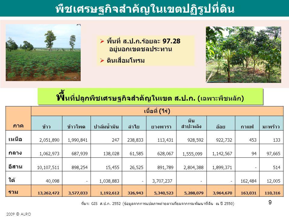 9 ( ) พืชเศรษฐกิจสำคัญในเขตปฏิรูปที่ดิน ภาค เนื้อที่ (ไร่) ข้าวข้าวโพดปาล์มน้ำมันลำไยยางพารา มัน สำปะหลังอ้อยกาแฟมะพร้าว เหนือ 2,051,8901,990,84124723