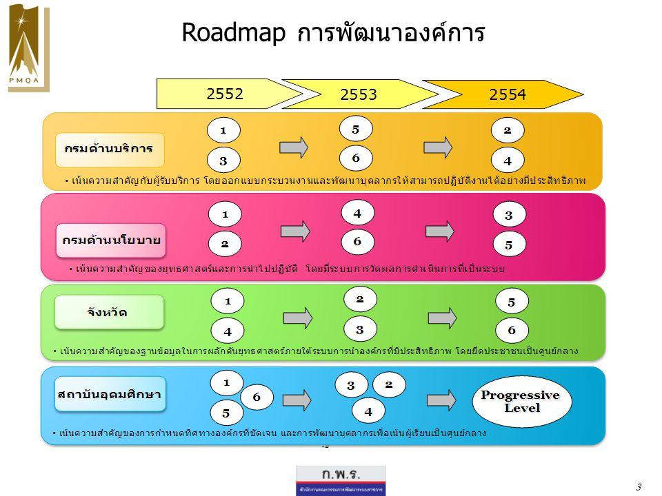 Roadmap การพัฒนาองค์การ 3