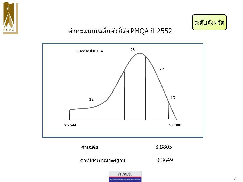 ระดับจังหวัด จำนวนหน่วยงาน ค่าคะแนนเฉลี่ยตัวชี้วัด PMQA ปี 2552 ค่าเฉลี่ย 3.8805 ค่าเบี่ยงเบนมาตรฐาน 0.3649 2.95445.0000 4