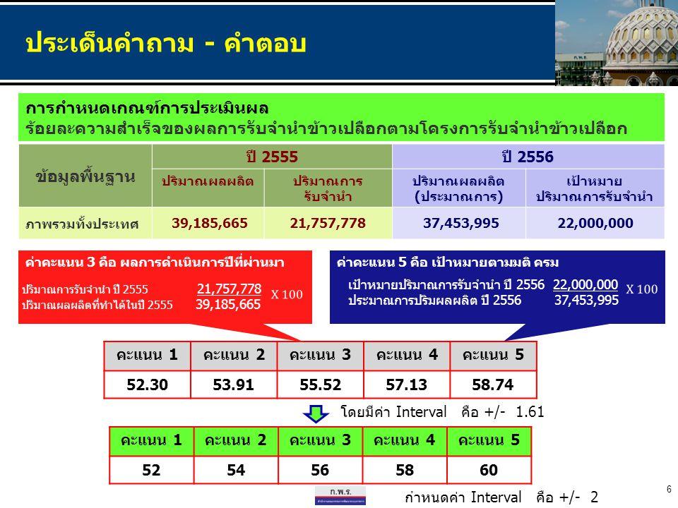 ข้อมูลพื้นฐาน ปี 2555ปี 2556 ปริมาณผลผลิตปริมาณการ รับจำนำ ปริมาณผลผลิต (ประมาณการ) เป้าหมาย ปริมาณการรับจำนำ ภาพรวมทั้งประเทศ 39,185,66521,757,778 37,453,99522,000,000 คะแนน 1คะแนน 2คะแนน 3คะแนน 4คะแนน 5 52.3053.9155.5257.1358.74 6 โดยมีค่า Interval คือ +/- 1.61 ค่าคะแนน 3 คือ ผลการดำเนินการปีที่ผ่านมา ปริมาณการรับจำนำ ปี 2555 21,757,778 ปริมาณผลผลิตที่ทำได้ในปี 2555 39,185,665 ค่าคะแนน 5 คือ เป้าหมายตามมติ ครม เป้าหมายปริมาณการรับจำนำ ปี 2556 22,000,000 ประมาณการปริมผลผลิต ปี 2556 37,453,995 การกำหนดเกณฑ์การประเมินผล ร้อยละความสำเร็จของผลการรับจำนำข้าวเปลือกตามโครงการรับจำนำข้าวเปลือก คะแนน 1คะแนน 2คะแนน 3คะแนน 4คะแนน 5 525456565860 กำหนดค่า Interval คือ +/- 2 ประเด็นคำถาม - คำตอบ
