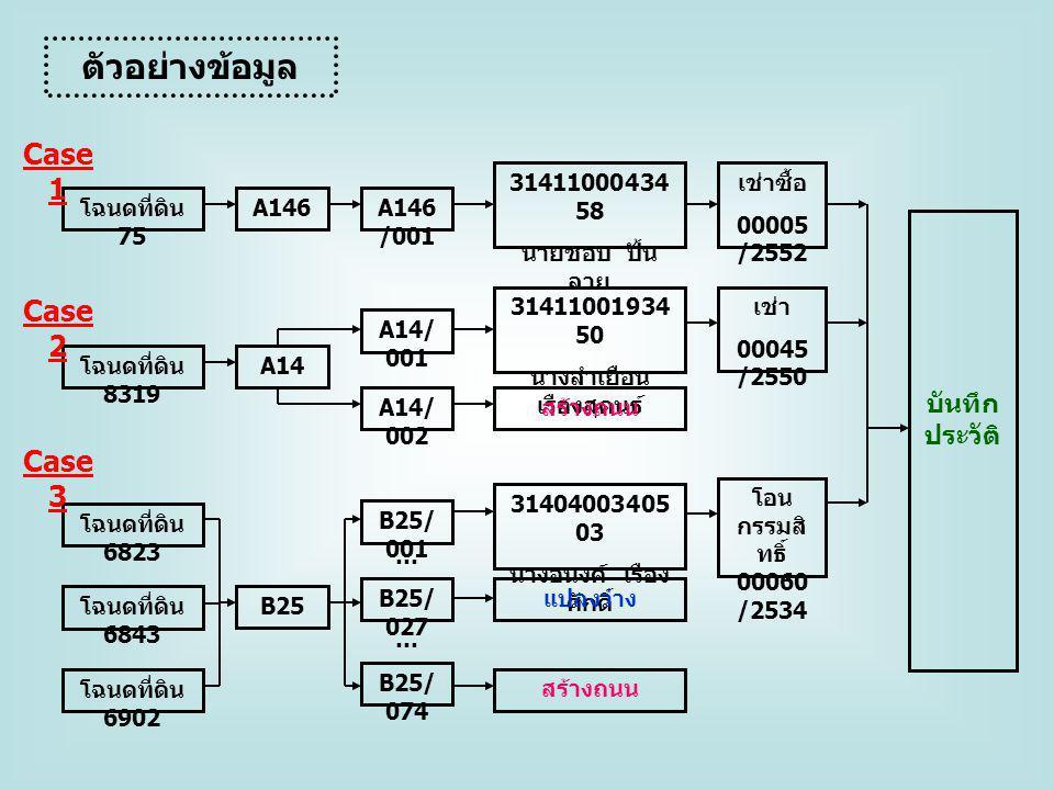 ตัวอย่างข้อมูล โฉนดที่ดิน 75 A146A146 /001 31411000434 58 นายชอบ ปั้น ลาย เช่าซื้อ 00005 /2552 บันทึก ประวัติ โฉนดที่ดิน 8319 A14 A14/ 001 31411001934