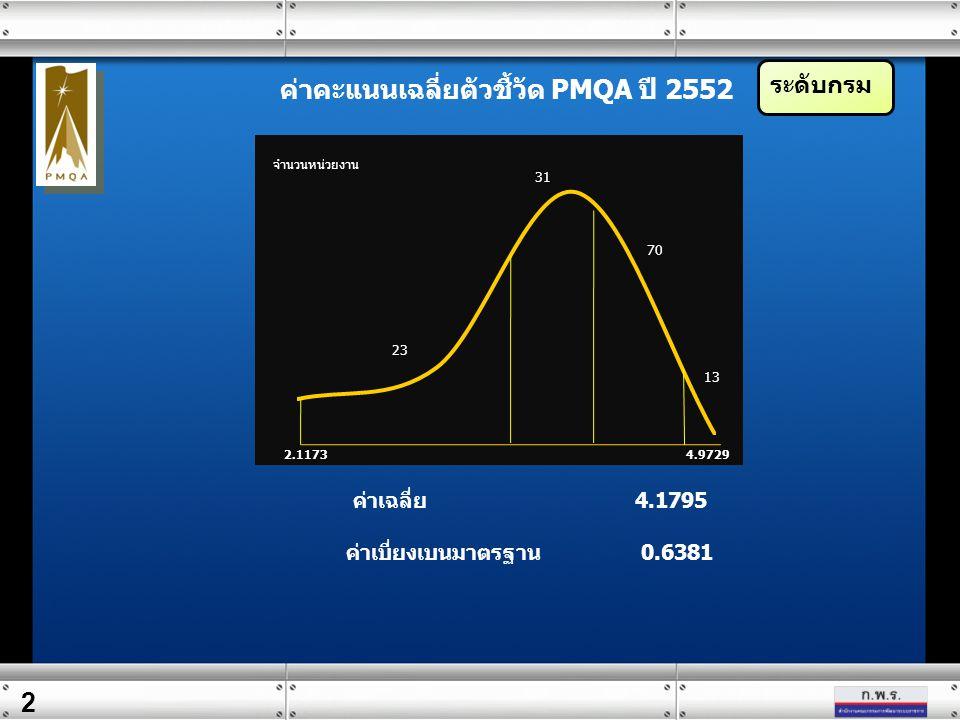 2 ระดับกรม จำนวนหน่วยงาน ค่าคะแนนเฉลี่ยตัวชี้วัด PMQA ปี 2552 ค่าเฉลี่ย 4.1795 ค่าเบี่ยงเบนมาตรฐาน 0.6381 2.1173 4.9729
