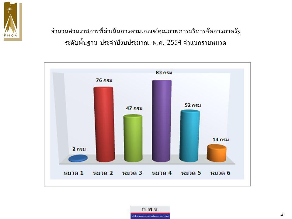 ระดับกรม จำนวนหน่วยงาน ค่าคะแนนเฉลี่ยตัวชี้วัด PMQA ปี 2552 ค่าเฉลี่ย 4.1795 ค่าเบี่ยงเบนมาตรฐาน 0.6381 2.11734.9729 5