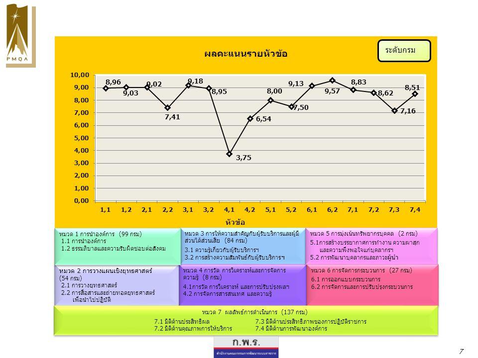 หมวด 4 การวัด การวิเคราะห์ และการจัดการความรู้ 2.คำถาม กรณีที่บางตัวชี้วัด ไม่สามารถจัดทำระบบฐานข้อมูลได้ จะต้องดำเนินการ อย่างไร คำตอบ ตาม IT1 กำหนดให้แสดงฐานข้อมูลผลการดำเนินงานของตัวชี้วัดตามคำ รับรองการปฏิบัติราชการ โดยแสดงรายละเอียดของผลการดำเนินงาน ในลักษณะของ การแสดงผลใน เชิงปริมาณ เพื่อวิเคราะห์ผลได้ กรณีเป็นตัวชี้วัดขั้นตอน (milestone) อาจจะแสดงถึงผลลัพธ์การดำเนินการที่ได้ในขั้นตอนที่ 5 ได้ ทั้งนี้ฐานข้อมูลที่ใช้ต้อง สามารถเรียกดูข้อมูลย้อนหลังได้ FAQ คำถามที่พบบ่อยจากคลินิกให้คำปรึกษา ทุกบ่ายวันศุกร์ ประจำปีงบประมาณ พ.ศ.
