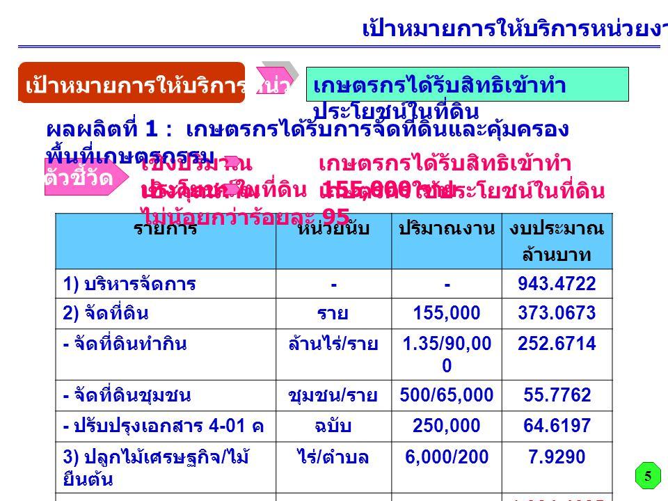 เป้าหมายการให้บริการหน่วยงาน ปี 2553 รายการหน่วยนับปริมาณงานงบประมาณ ล้านบาท 1) บริหารจัดการ --943.4722 2) จัดที่ดินราย 155,000373.0673 - จัดที่ดินทำกินล้านไร่ / ราย 1.35/90,00 0 252.6714 - จัดที่ดินชุมชนชุมชน / ราย 500/65,00055.7762 - ปรับปรุงเอกสาร 4-01 คฉบับ 250,00064.6197 3) ปลูกไม้เศรษฐกิจ / ไม้ ยืนต้น ไร่ / ตำบล 6,000/2007.9290 รวม 1,324.4685 เชิงปริมาณ เกษตรกรได้รับสิทธิเข้าทำ ประโยชน์ในที่ดิน 155,000 ราย เชิงคุณภาพ เกษตรกรใช้ประโยชน์ในที่ดิน ไม่น้อยกว่าร้อยละ 95 ตัวชี้วัด เป้าหมายการให้บริการหน่วยงาน เกษตรกรได้รับสิทธิเข้าทำ ประโยชน์ในที่ดิน 5 ผลผลิตที่ 1 : เกษตรกรได้รับการจัดที่ดินและคุ้มครอง พื้นที่เกษตรกรรม