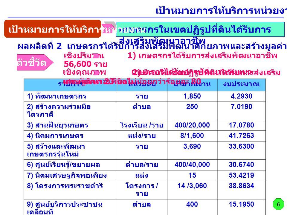 รายการหน่วยนับปริมาณงานงบประมาณ 1) พัฒนาเกษตรกรราย 1,8504.2930 2) สร้างความร่วมมือ ไตรภาคี ตำบล 2507.0190 3) สานฝันยุวเกษตรโรงเรียน / ราย 400/20,00017.0780 4) นิคมการเกษตรแห่ง / ราย 8/1,60041.7263 5) สร้างและพัฒนา เกษตรกรรุ่นใหม่ ราย 3,69033.6300 6) ศูนย์เรียนรู้ / ขยายผลตำบล / ราย 400/40,00030.6740 7) นิคมเศรษฐกิจพอเพียงแห่ง 1553.4219 8) โครงการพระราชดำริโครงการ / ราย 14 /3,06038.8634 9) ศูนย์บริการประชาชน เคลื่อนที่ ตำบล 40015.1950 10) พัฒนาองค์ความรู้ผ่าน วิสาหกิจชุมชน ราย 8,00025.6030 รวม 267.5036 เชิงปริมาณ 1) เกษตรกรได้รับการส่งเสริมพัฒนาอาชีพ 56,600 ราย 2) นิคมในเขตปฏิรูปที่ดินได้รับการส่งเสริม และพัฒนา 23 นิคม ตัวชี้วัด เชิงคุณภาพ เกษตรกรได้รับการพัฒนาตามแนว เศรษฐกิจพอเพียงไม่น้อยกว่าร้อยละ 80 เกษตรกรในเขตปฏิรูปที่ดินได้รับการ ส่งเสริมพัฒนาอาชีพ 6 เป้าหมายการให้บริการหน่วยงาน ปี 2553 ผลผลิตที่ 2 เกษตรกรได้รับการส่งเสริมพัฒนาศักยภาพและสร้างมูลค่าที่ทำกิน เป้าหมายการให้บริการหน่วยงาน
