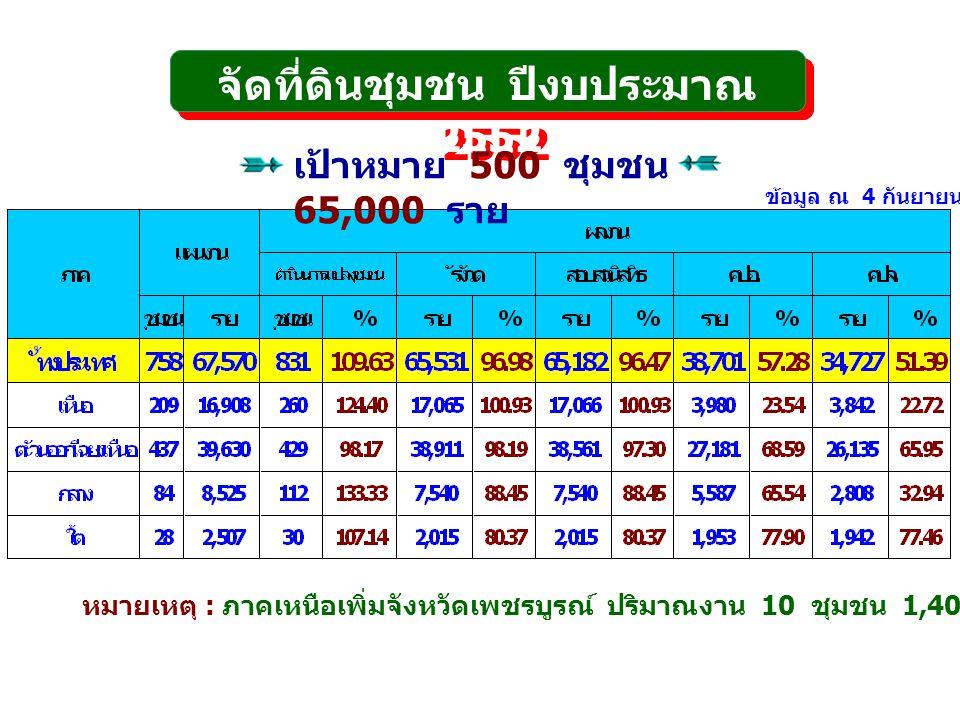 จัดที่ดินชุมชน ปีงบประมาณ 2552 เป้าหมาย 500 ชุมชน 65,000 ราย หมายเหตุ : ภาคเหนือเพิ่มจังหวัดเพชรบูรณ์ ปริมาณงาน 10 ชุมชน 1,400 ราย ณ วันที่ 30 กรกฎาคม 2552 ข้อมูล ณ 4 กันยายน 2552