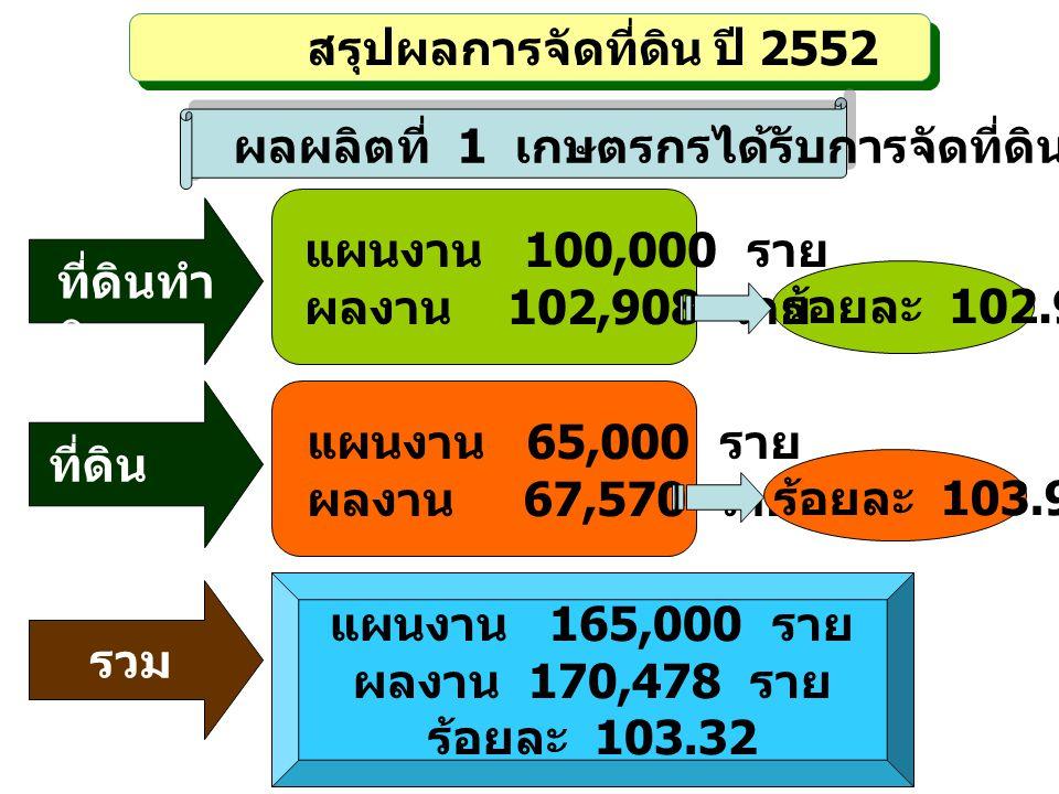 สรุปผลการจัดที่ดิน ปี 2552 ผลผลิตที่ 1 เกษตรกรได้รับการจัดที่ดิน ที่ดินทำ กิน แผนงาน 100,000 ราย ผลงาน 102,908 ราย ร้อยละ 102.91 แผนงาน 65,000 ราย ผลง