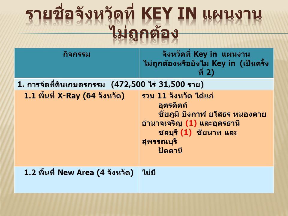 กิจกรรมจังหวัดที่ Key in แผนงาน ไม่ถูกต้องหรือยังไม่ Key in ( เป็นครั้ง ที่ 2) 1.