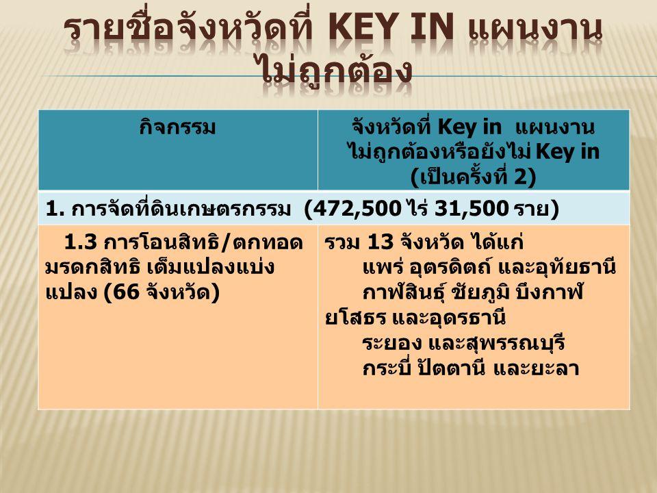 กิจกรรมจังหวัดที่ Key in แผนงาน ไม่ถูกต้องหรือยังไม่ Key in ( เป็นครั้งที่ 2) 1.